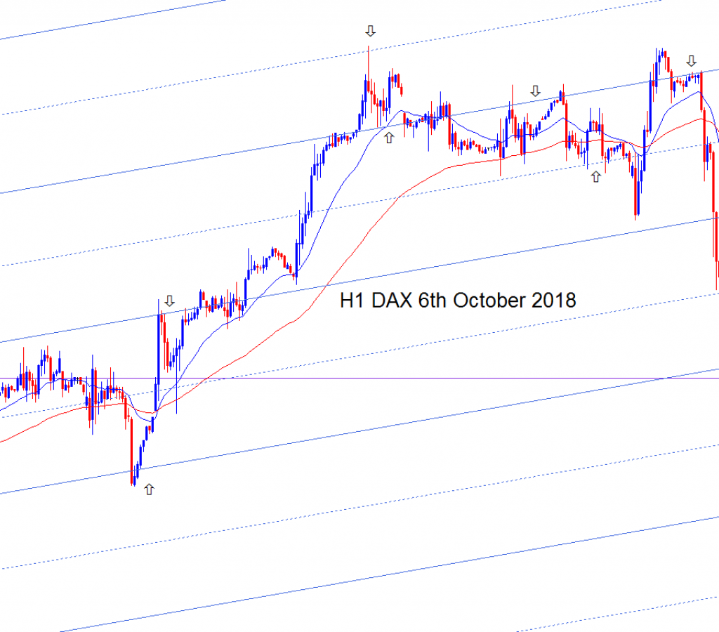 H1 DAX BullChannels Oct 2018