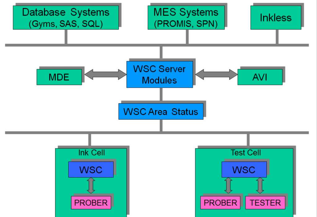 WSC Network Architecture