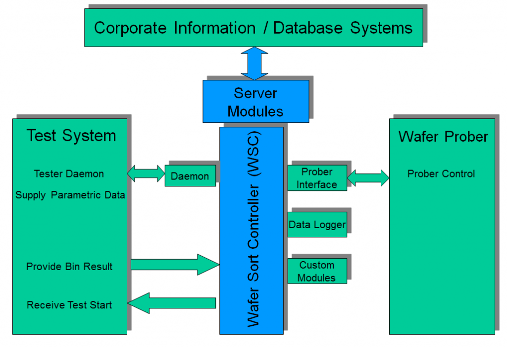 WSC Test Cell Architecture